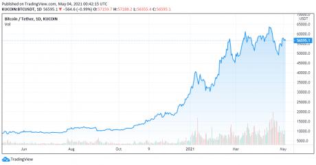 BTC Price chart, the last year - TradingView
