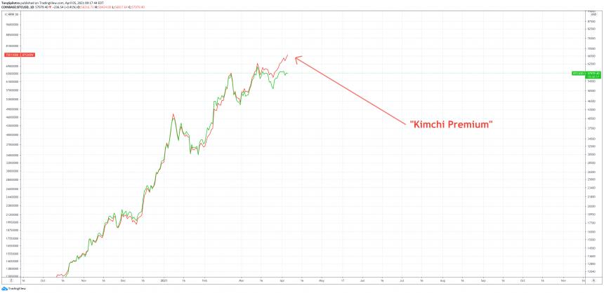 bitcoin kimchi premium