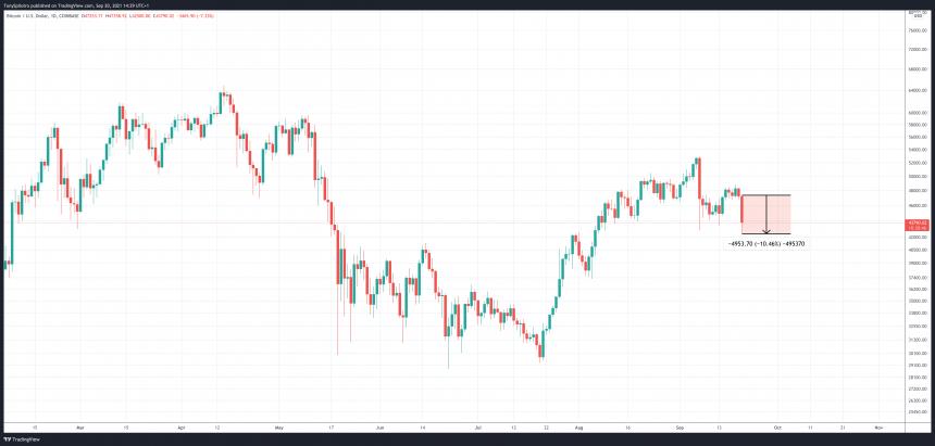bitcoin price macro